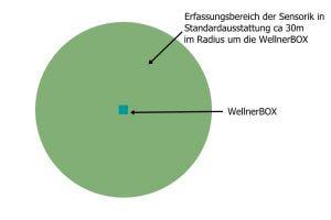 Detection range of a WellnerBOX in standard design